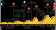 Recorrido de la etapa del Tour de hoy en los Pirineos: puertos de montaña y perfil del jueves 13 de julio de 2017. Horarios y televisión