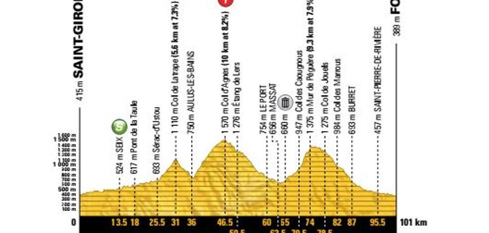Tour de Francia 2017 | Etapa 13 en directo: perfil, recorrido y clasificación de hoy viernes 14 de julio