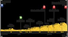 Tour de Francia 2017 | Etapa 14 en directo: perfil, recorrido y clasificación de hoy sábado 15 de julio