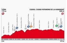 Recorrido y horario de paso de la etapa 7 de la Vuelta Ciclista 2017 entre Llíria y Cuenca