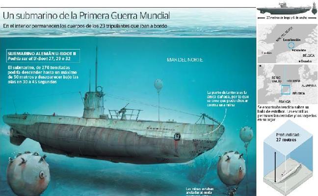 El cementerio submarino