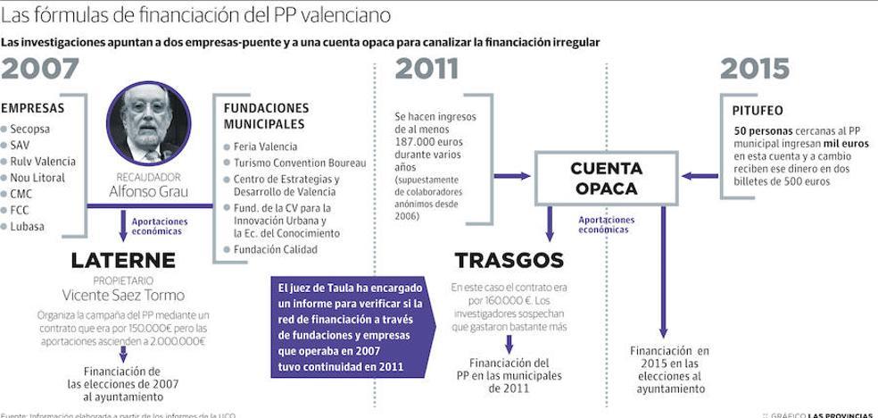La UCO desgrana las campañas del PP de Valencia