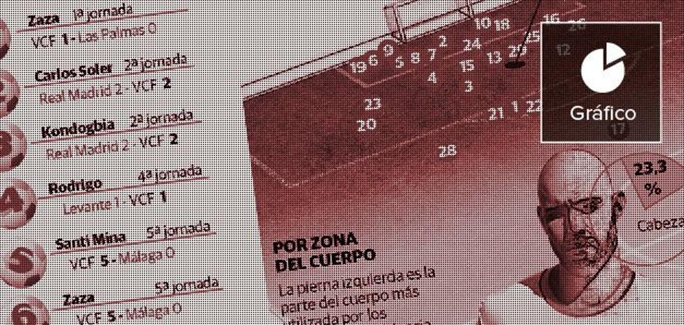 Así golea el Valencia CF, el gráfico que te lo explica