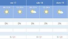 Previsión del tiempo para el Maratón de Valencia según Aemet