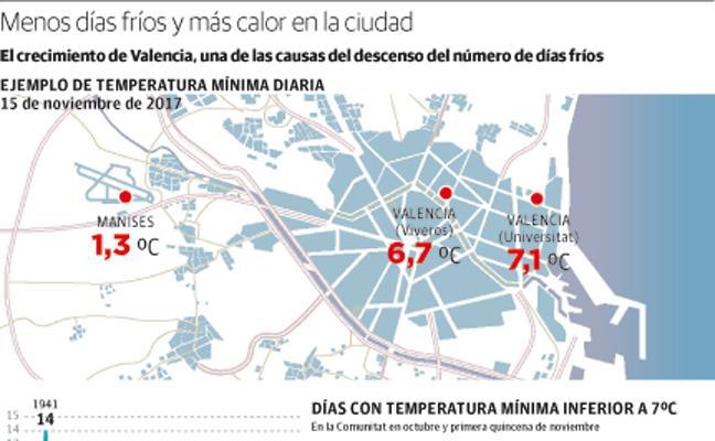 Valencia, una gran 'estufa' urbana
