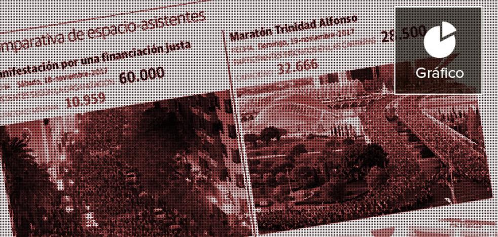 Cifras de la manifestación: Mal financiados y mal contados