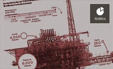 Mantener la plataforma Castor cuesta quince millones anuales desde su cierre en 2013