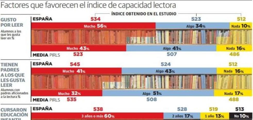 La asistencia a guarderías y la lectura mejoran el rendimiento escolar