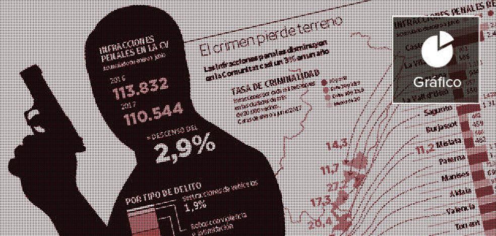 Los homicidios aumentan en la Comunitat Valenciana por la violencia machista