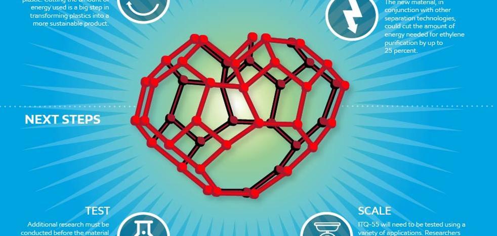 Descubren el ITQ-55, un nuevo y revolucionario material que podría reducir un 25% el consumo energético