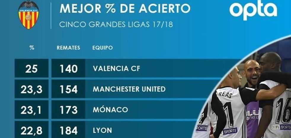 El Valencia, el que más puntería tiene de Europa