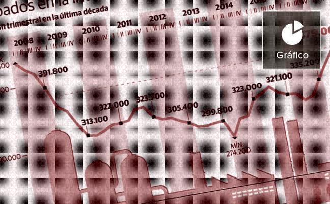 La remontada de la industria valenciana