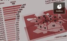 Lo que cuesta un alquiler en Valencia: pisos entre 1.400 y 400 euros al mes