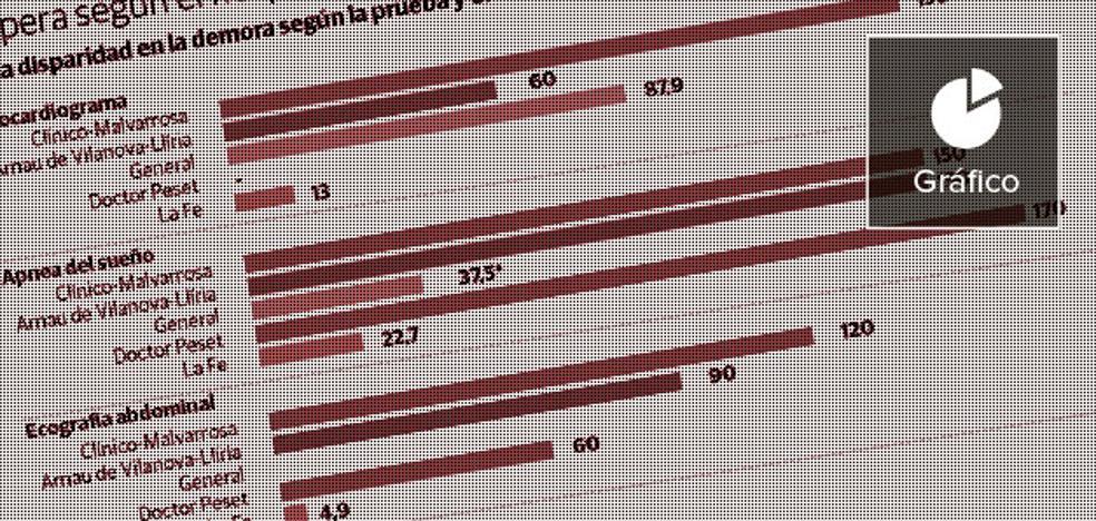 Los valencianos esperan entre 12 días y cinco meses para la misma prueba médica
