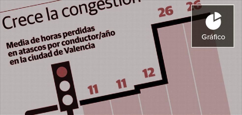 Los valencianos pasan una media de 26 horas al año en atascos