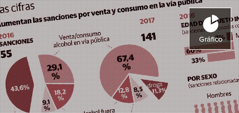 Las sanciones por consumo o venta de alcohol y drogas en la calle se triplican en sólo un año