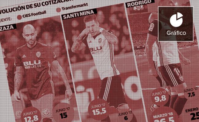 Zaza, Santi Mina y Rodrigo disparan su cotización en un Valencia que necesita vender
