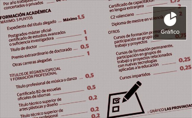 Las mayores oposiciones para profesores llegan con el valenciano como mérito principal