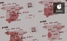 Los alumnos valencianos se sitúan entre los que más suspenden de España