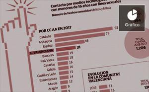 El acoso sexual a menores por internet se triplica en cinco años en la Comunitat Valenciana