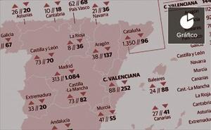 Más de la mitad de las empresas llegadas a la Comunitat en 2018 vienen de Cataluña