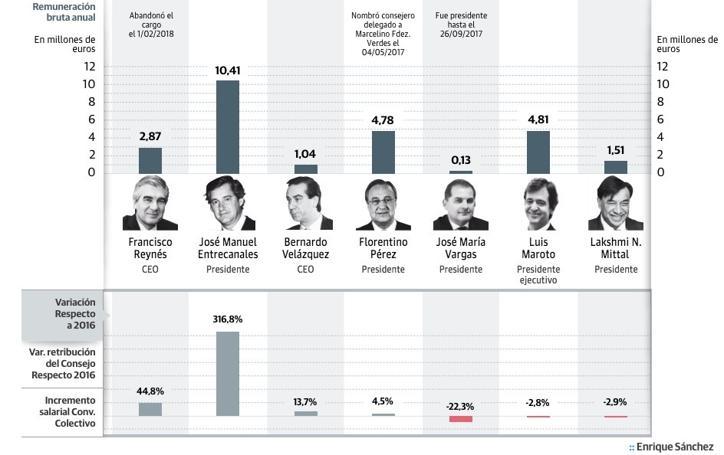 Los sueldos en las empresas del Ibex-35 en 2017