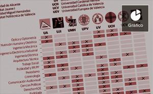 La oferta universitaria de Valencia, un puzle difícil de encajar