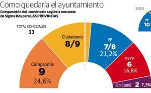 Cs sobrepasa al PP y alcanza a Compromís en número de concejales