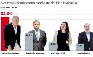 La ausencia de un candidato oficial se deja notar en el PP