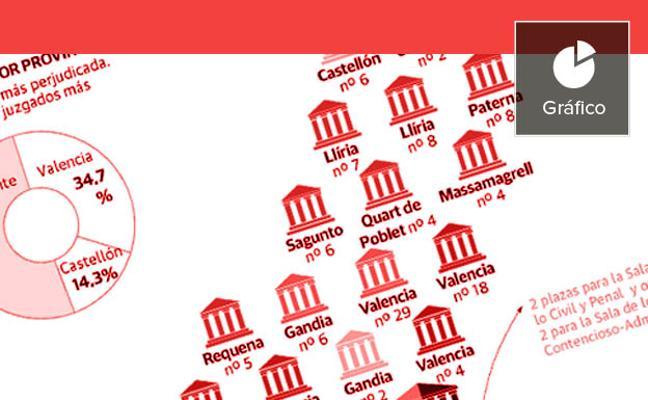 los juzgados valencianos se ahogan con 250.000 casos pendientes
