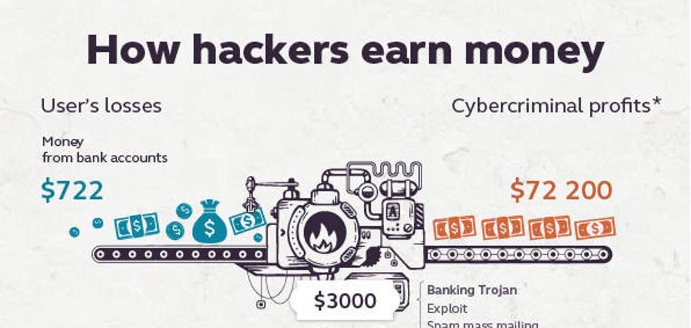 ¿Cómo ganan dinero los hackers?