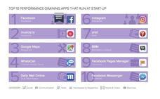 Las 10 apps que más recursos consumen en segundo plano