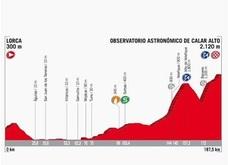 Recorrido y horario de paso de la etapa 11 de la Vuelta Ciclista 2017 entre Lorca y Calar Alto