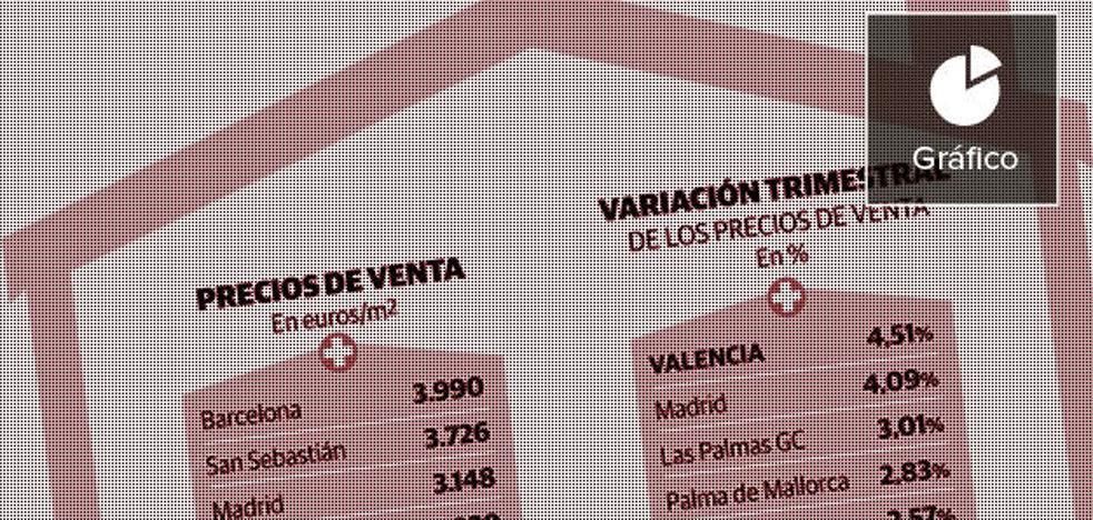 Valencia encabeza la subida de precios de la vivienda de segunda mano