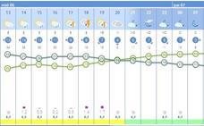 ¿A qué hora lloverá en Valencia? Aemet anuncia tormentas de hasta 30 l/m2 en una hora