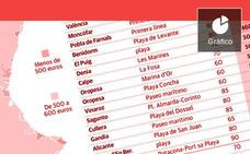 Alquilar un piso en la costa valenciana en verano: entre 360 y 750 euros a la semana