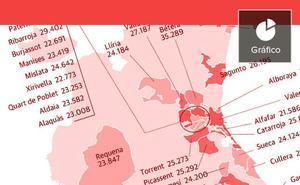 Alicante tiene los municipios más pobres y Valencia, los más ricos