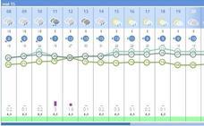 Hoy, alerta amarilla por lluvias en la costa de Valencia y Alicante
