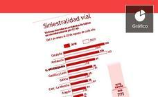 Las carreteras valencianas sufren el mayor aumento de víctimas de España
