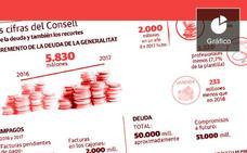 La Generalitat aumenta su deuda a razón de ocho millones de euros al día