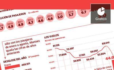 Manises rompe récords: cinco millones de pasajeros en agosto y 81 destinos