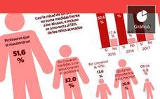 La mitad de los casos de acoso escolar se queda sin atender