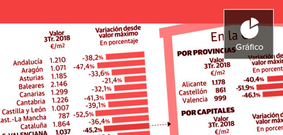 El precio de la vivienda en la Comunitat Valenciana: Diez años de resaca... y los que quedan
