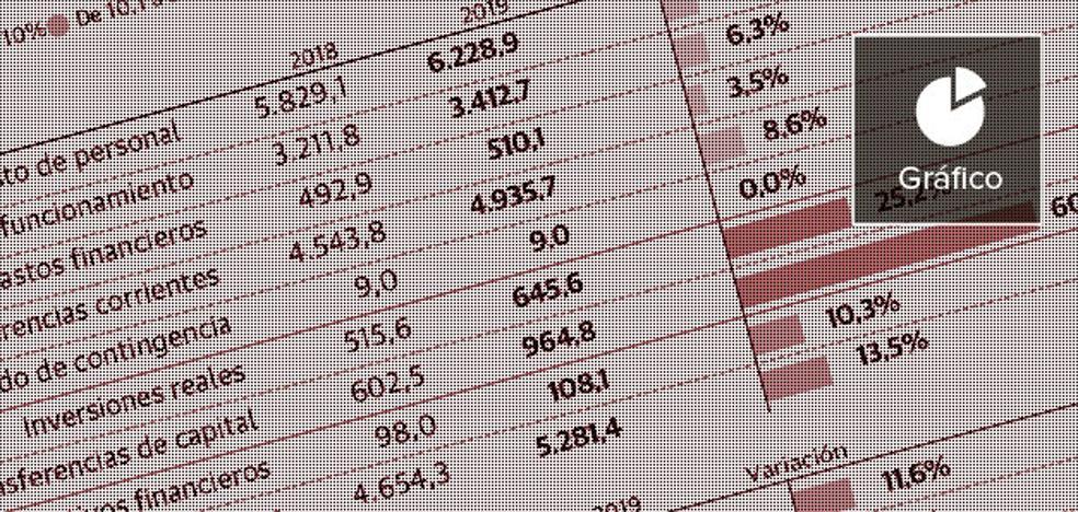El Consell infla con 2.500 millones de ingresos un presupuesto preelectoral