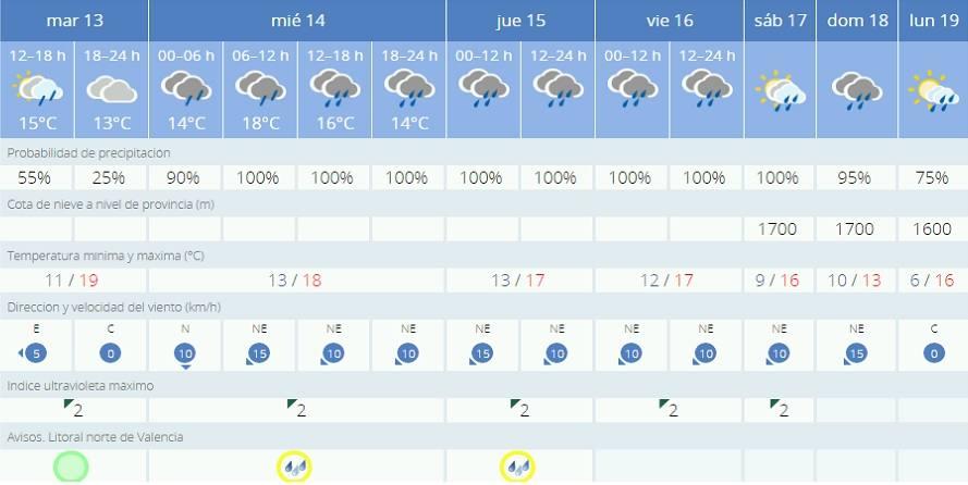 El tiempo en Cheste: ¿Lloverá durante el Gran Premio en Valencia?