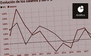 Los sueldos de los valencianos crecen un 37% menos que el coste de la vida en los últimos 10 años