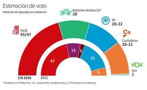 El PSOE ganaría las elecciones andaluzas, y PP, Ciudadanos y Podemos empatarían