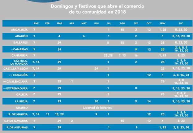 Horario De Los Centros Comerciales Abiertos En Valencia El Domingo