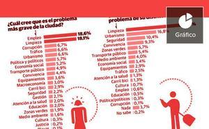 Sólo siete de cada cien vecinos afirman que ha mejorado el tráfico en Valencia