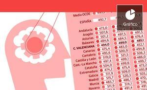 Radiografía del estudiante valenciano